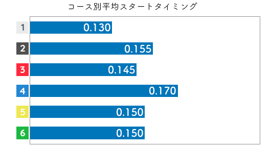 遠藤エミ STデータ5