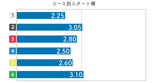 遠藤エミ STデータ6
