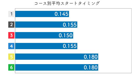 小野生奈 STデータ1