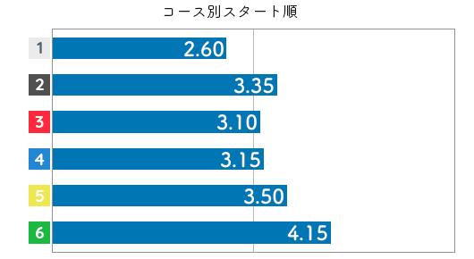 小野生奈 STデータ2