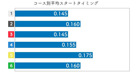 小野生奈 STデータ3