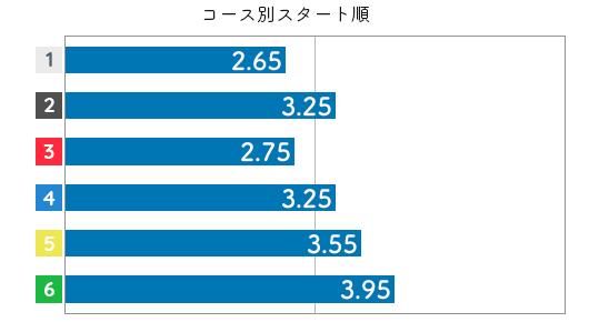 小野生奈 STデータ4