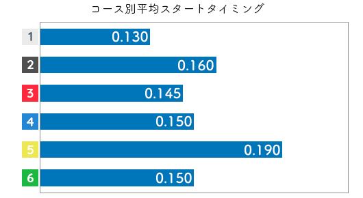 小野生奈 STデータ5