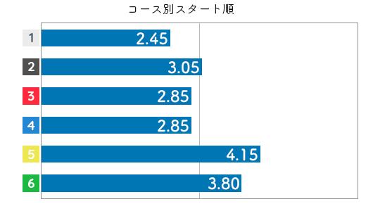 小野生奈 STデータ6