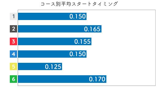 竹井奈美 STデータ1