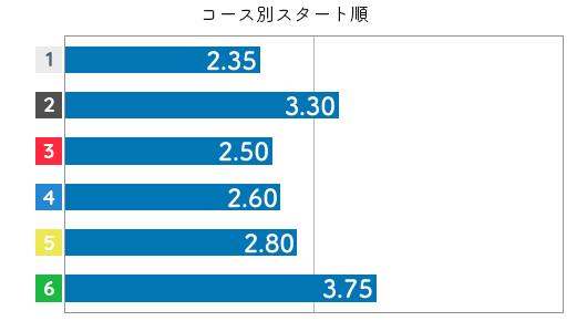 竹井奈美 STデータ2