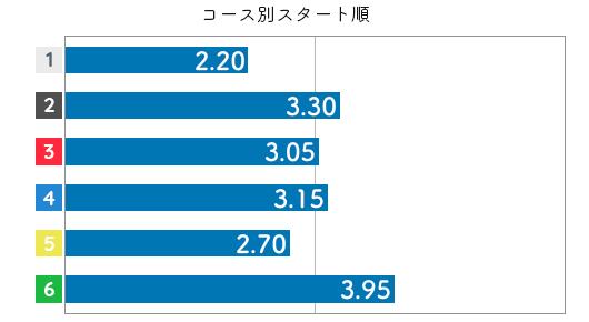 竹井奈美 STデータ6