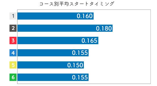 渡邉優美 STデータ1