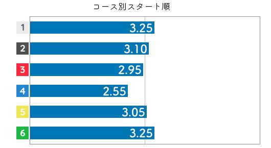 渡邉優美 STデータ2