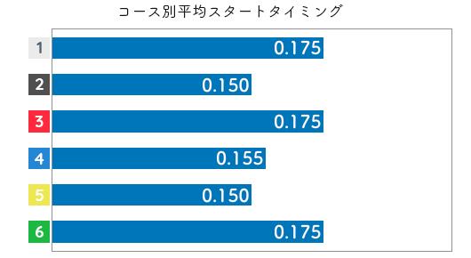 渡邉優美 STデータ3