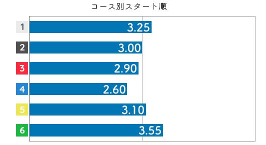 渡邉優美 STデータ4