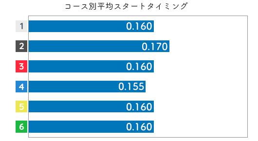 渡邉優美 STデータ5