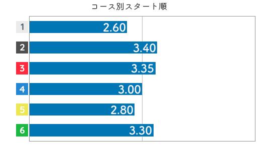 渡邉優美 STデータ6