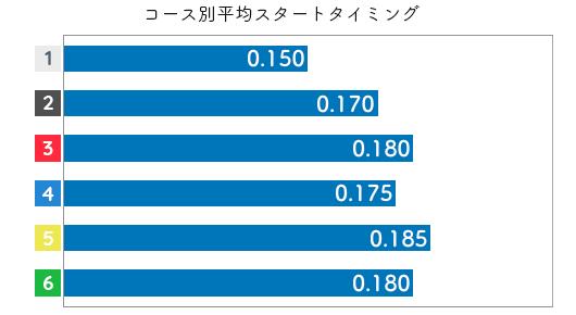 今井美亜 STデータ1