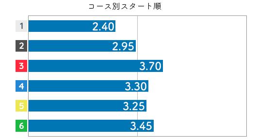 今井美亜 STデータ2