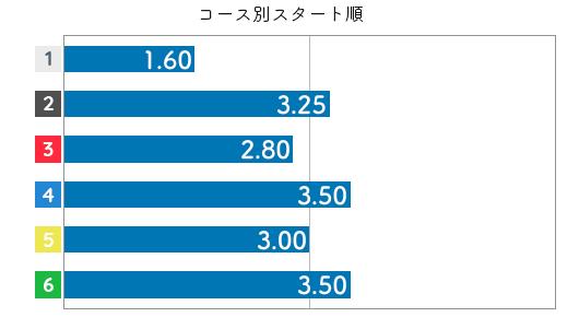 今井美亜 STデータ4