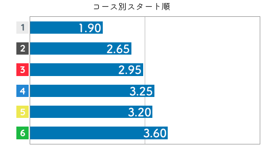 今井美亜 STデータ6