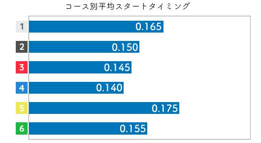 藤原菜希 STデータ1