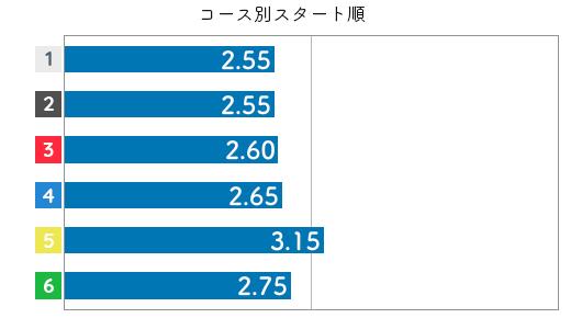 藤原菜希 STデータ2