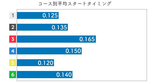 藤原菜希 STデータ3