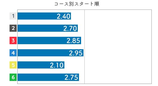 藤原菜希 STデータ4