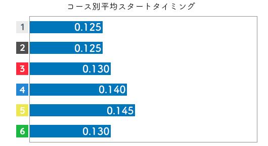 藤原菜希 STデータ5