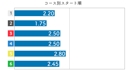 藤原菜希 STデータ6