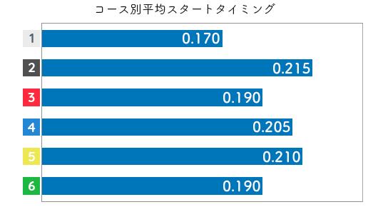 水野望美 STデータ1