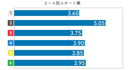 水野望美 STデータ2