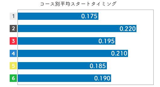 水野望美 STデータ3