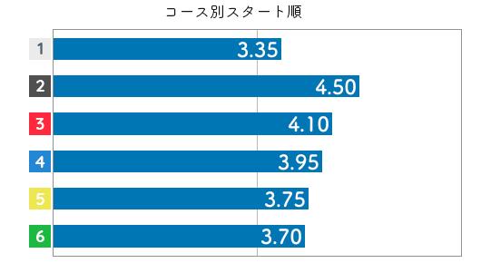水野望美 STデータ4