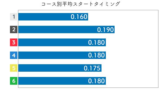 水野望美 STデータ5