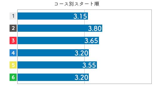 水野望美 STデータ6