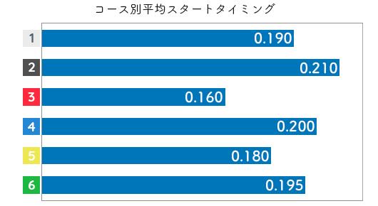 喜多須杏奈 STデータ1