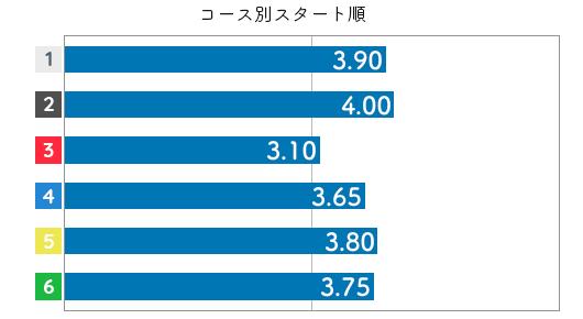 喜多須杏奈 STデータ2