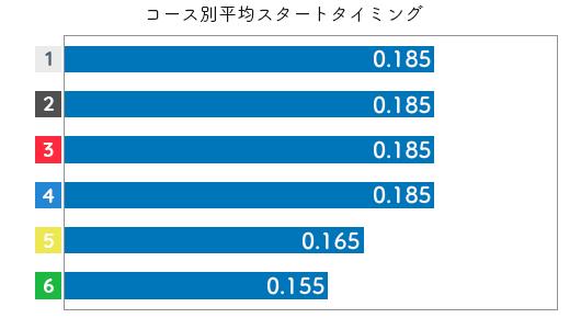 喜多須杏奈 STデータ3