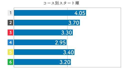 喜多須杏奈 STデータ4