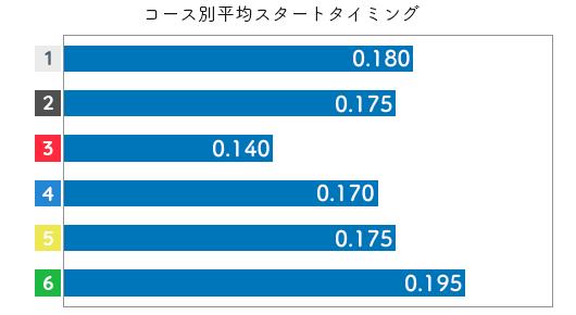 喜多須杏奈 STデータ5