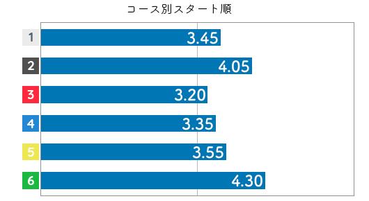 喜多須杏奈 STデータ6