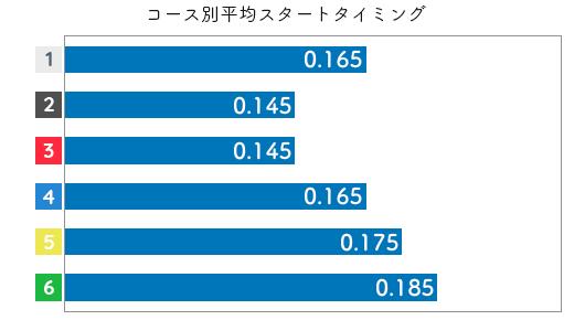 土屋実沙希 STデータ3