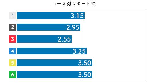 土屋実沙希 STデータ4