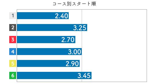 土屋実沙希 STデータ6