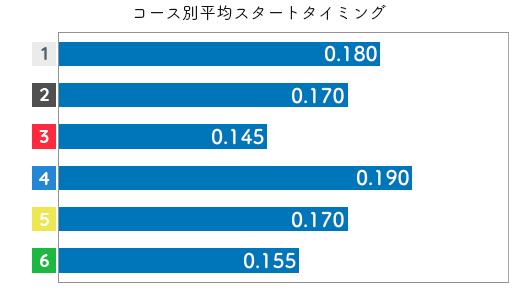 中川りな STデータ1