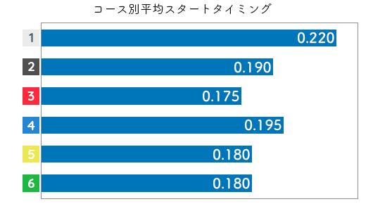 中川りな STデータ3