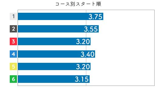 中川りな STデータ4