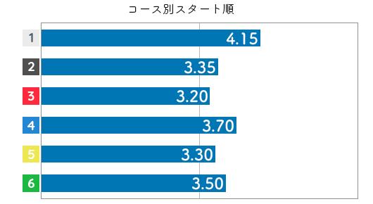 中川りな STデータ6