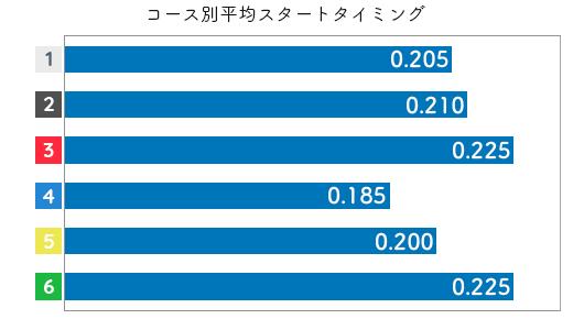 高田ひかる STデータ1