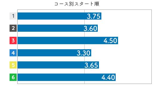 高田ひかる STデータ2