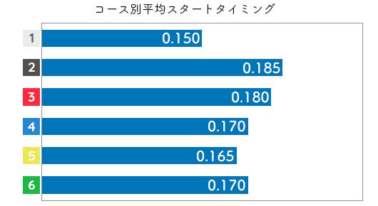 高田ひかる STデータ3