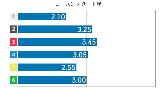 高田ひかる STデータ4